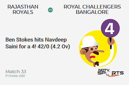 RR vs RCB: Match 33: Ben Stokes hits Navdeep Saini for a 4! Rajasthan Royals 42/0 (4.2 Ov). CRR: 9.69