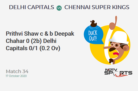 DC vs CSK: Match 34: Wicket!  Prithvi Shaw C&B Deepak Chahar 0 (2B, 0X4, 0X6) Delhi Capital 0/1 (0.2OV) Target: 180;  RRR: 9.15