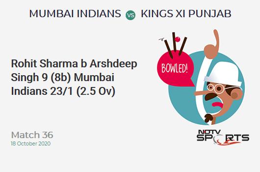 MI vs KXIP: Match 36: WICKET! Rohit Sharma b Arshdeep Singh 9 (8b, 2x4, 0x6). Mumbai Indians 23/1 (2.5 Ov). CRR: 8.11