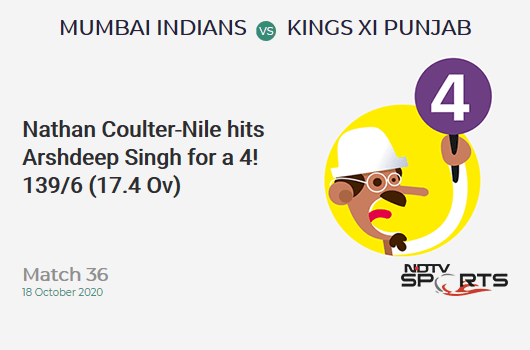 MI vs KXIP: Match 36: Nathan Coulter-Nile hits Arshdeep Singh for a 4! Mumbai Indians 139/6 (17.4 Ov). CRR: 7.86
