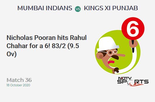 MI बनाम KXIP: मैच 36: यह एक सिक्स है!  निकोलस पूरन ने राहुल चाहर को मारा।  किंग्स इलेवन पंजाब 83/2 (9.5 ओवर)।  लक्ष्य: 177;  आरआरआर: 9.25