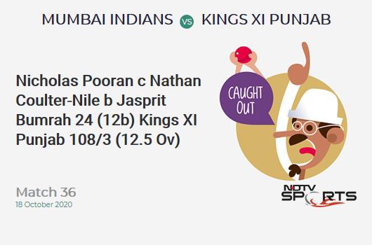 MI vs KXIP: Match 36: WICKET! Nicholas Pooran c Nathan Coulter-Nile b Jasprit Bumrah 24 (12b, 2x4, 2x6). Kings XI Punjab 108/3 (12.5 Ov). Target: 177; RRR: 9.63
