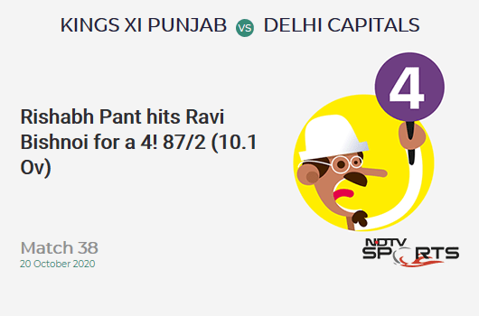 KXIP vs DC: Match 38: Rishabh Pant hits Ravi Bishnoi for a 4! Delhi Capitals 87/2 (10.1 Ov). CRR: 8.55