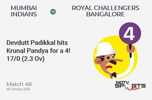 MI vs RCB: Match 48: Devdutt Padikkal hits Krunal Pandya for a 4! Royal Challengers Bangalore 17/0 (2.3 Ov). CRR: 6.8