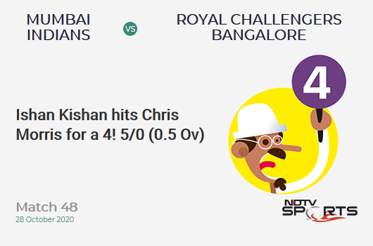 MI vs RCB: Match 48: Ishan Kishan hits Chris Morris for a 4! Mumbai Indians 5/0 (0.5 Ov). Target: 165; RRR: 8.35