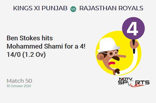 KXIP vs RR: Match 50: Ben Stokes hits Mohammed Shami for a 4! Rajasthan Royals 14/0 (1.2 Ov). Target: 186; RRR: 9.21