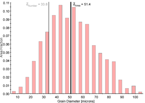 Figure 6: Area fraction grain diameter distribution for the merged data overlaid with the average diameter calculated using number averaging and area weighted averaging.