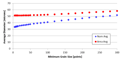 Plot of average grain diameter as a function of the choice of Nmin