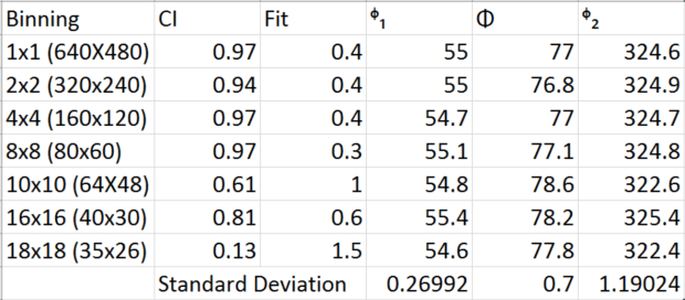 Table 1. Indexing Metrics and Euler Angles for all data points.