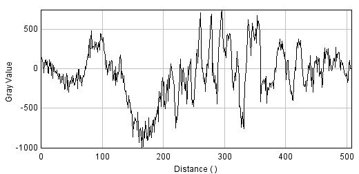 Line profile across the EBSD pattern in Figure 1 showing the dynamic range of the EBSD signal.