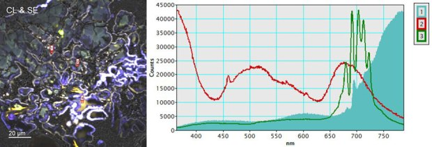 (left) True color representation of the CL spectrum image (color) overlaid with SE image (gray), and (right) extracted CL spectra from points 1 (aqua fill), 2 (red), and 3 (green).
