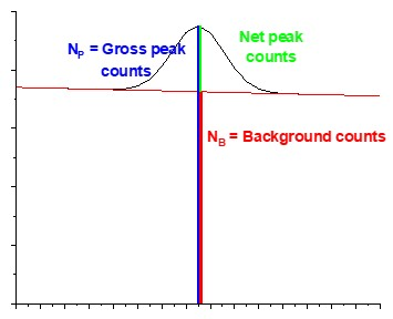 Figure 2. Illustration of background and peak counts.