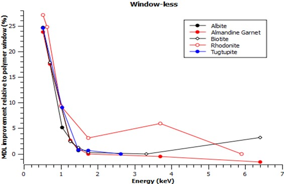 Figure 5. Relative gain in MDL for window-less configuration compared to polymer window.