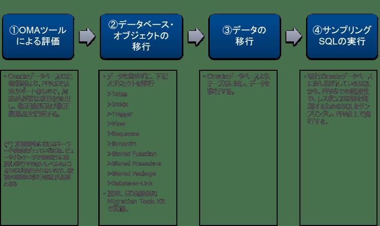 OMA02_データベース評価の実施手順