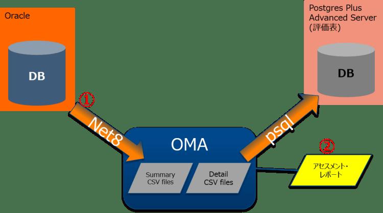 OMA03_OMA実行イメージ