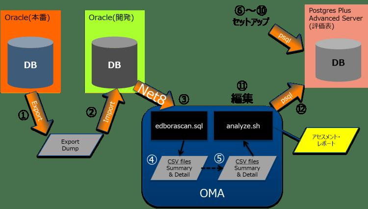 OMA06_OMAの実行手順イメージ