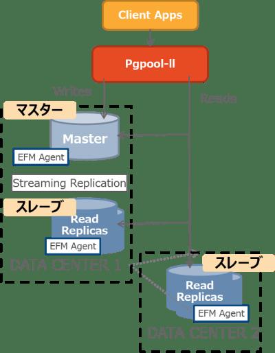 Pgpool-II & EFM による Master – Slave 構成