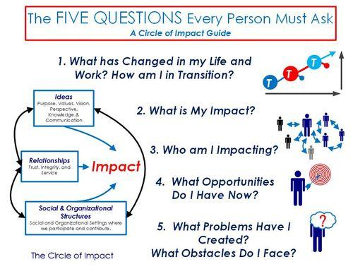 Five question every person should answer graphic