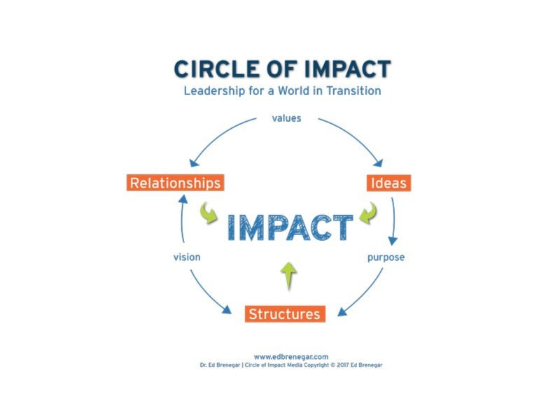 circle-of-impact-process-graphic