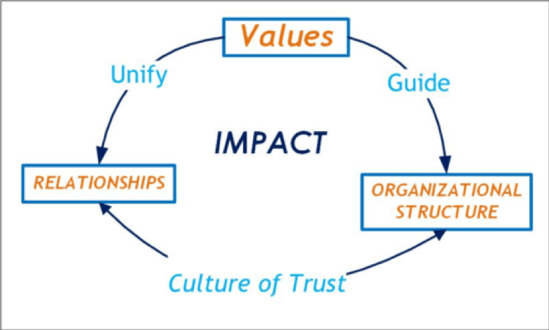 Values are ideas that unify relationships and guide an organizational structure to create a culture of trust