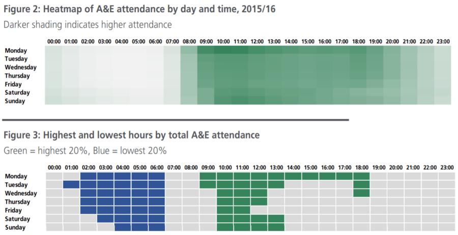 A&E Attendance peaks