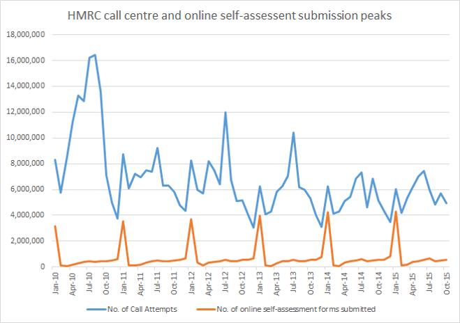 HMRC Call centre demand