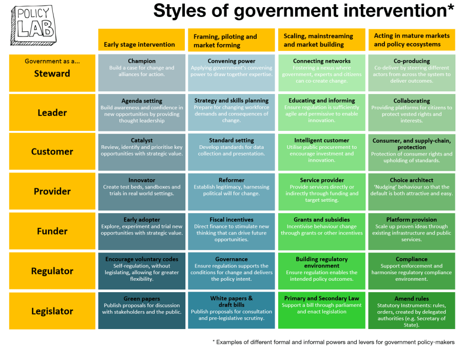 Policy Lab Styles of Government Intervention