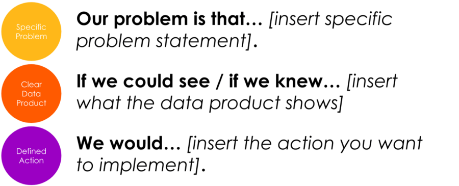 Problem insight and action statements - ODA Method