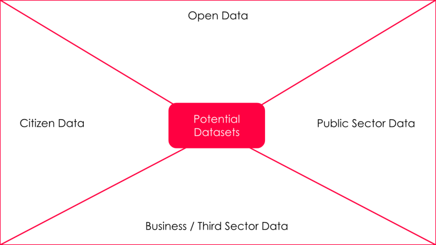 sources of data - ODA Method