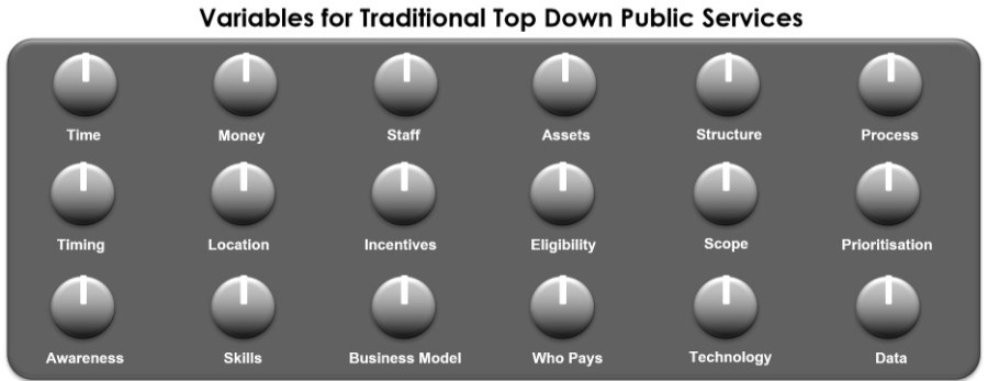 Variables for Traditional Top Down Public Service