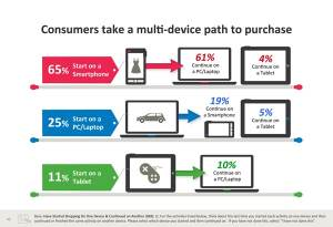 People Often Take a Multi-Device Path to a Purchase (Small)