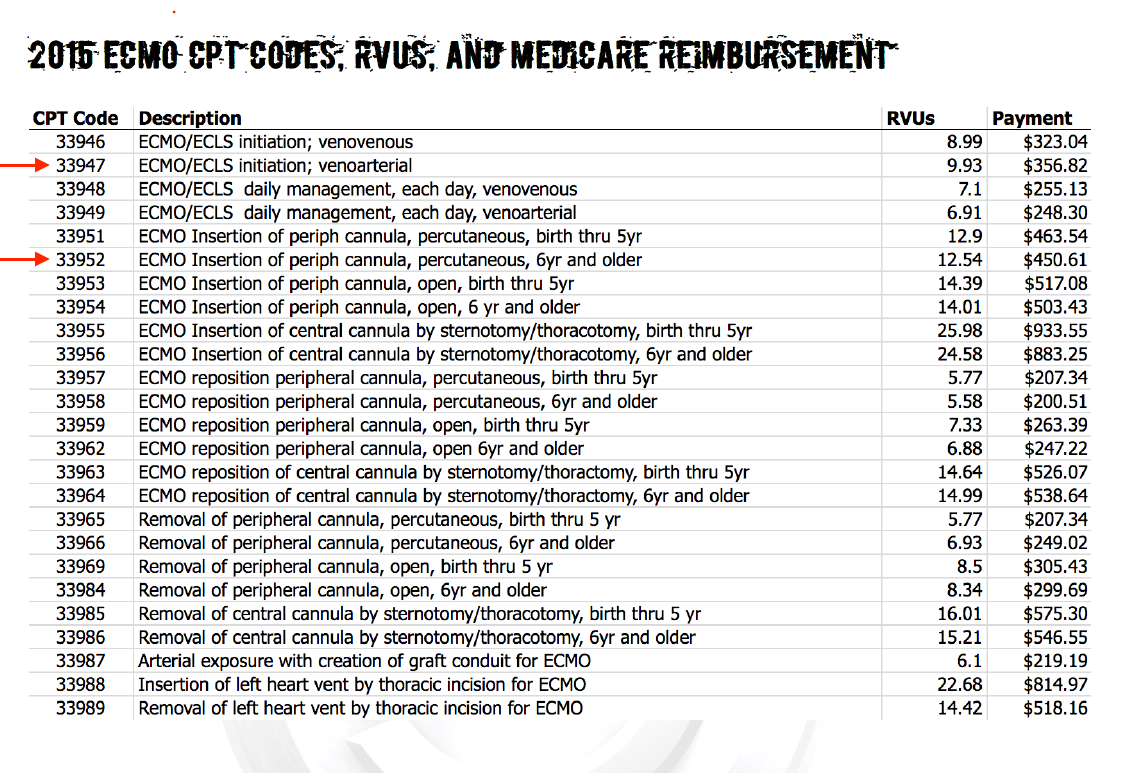 2016 ecmo cpt codes rvus and medicare reimbursement ed ecmo bookmark this page for future quick reference of the current cpt codes rvu values and medicare reimbursements publicscrutiny Image collections