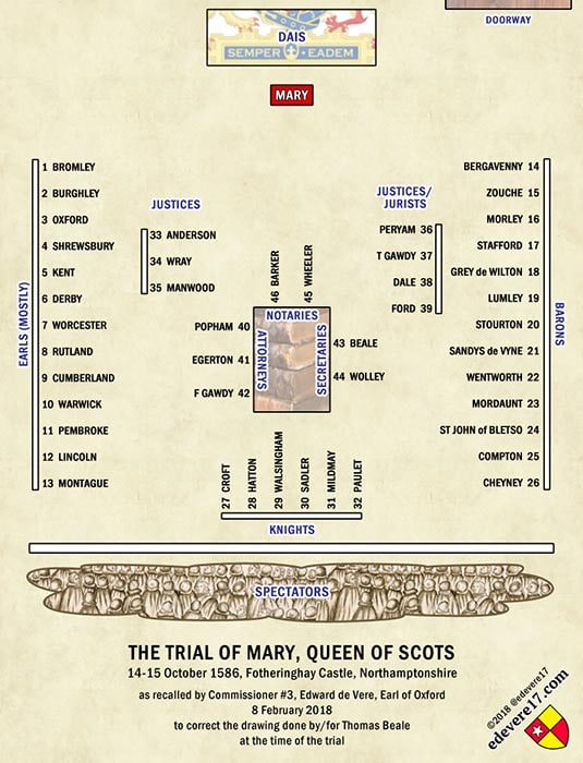 My new schematic display image - Mary Queen Scots trial