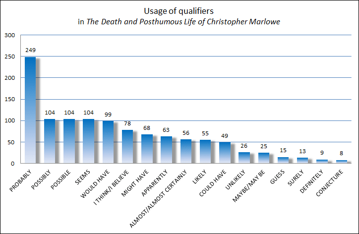 Usage of qualifiers by Ayres - Christopher Marlowe's death conjectural