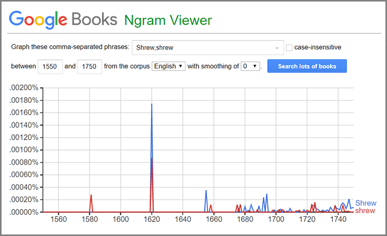 Shrew and shrew Ngram - Shrew etymology print Ngram