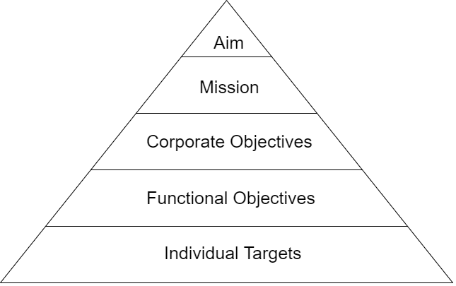 hierarchy of objectives