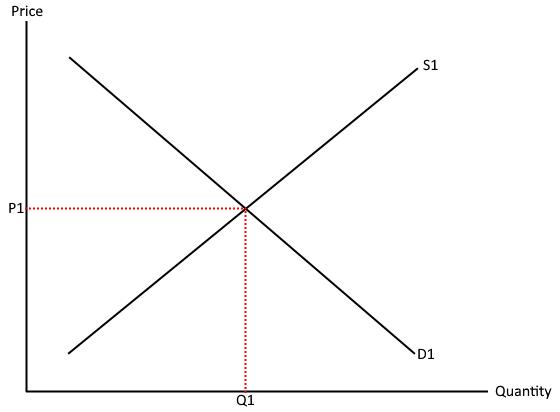 Equalibrium point