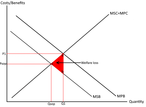 Negative externalities over consumption