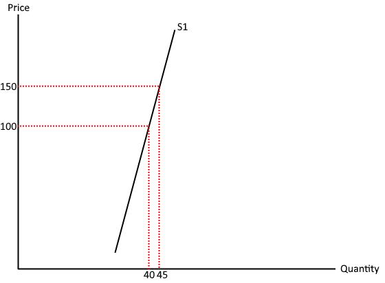 supply inelastic