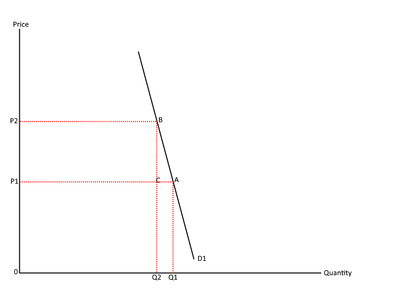 Inelastic demand curve - Total revenue