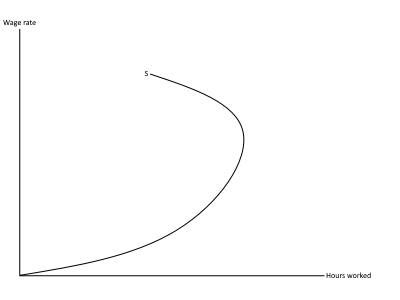 Backward bending supply curve