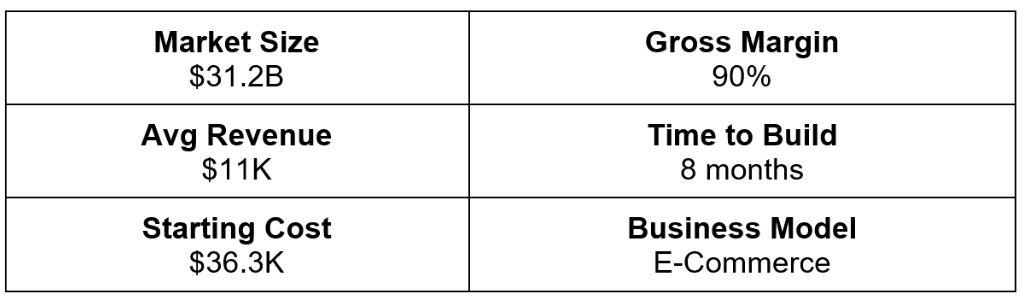 Sticker Business Market Analysis