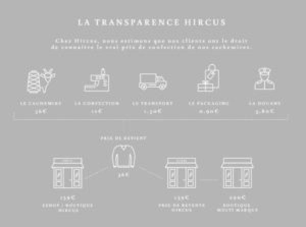 Hircus infographique prix
