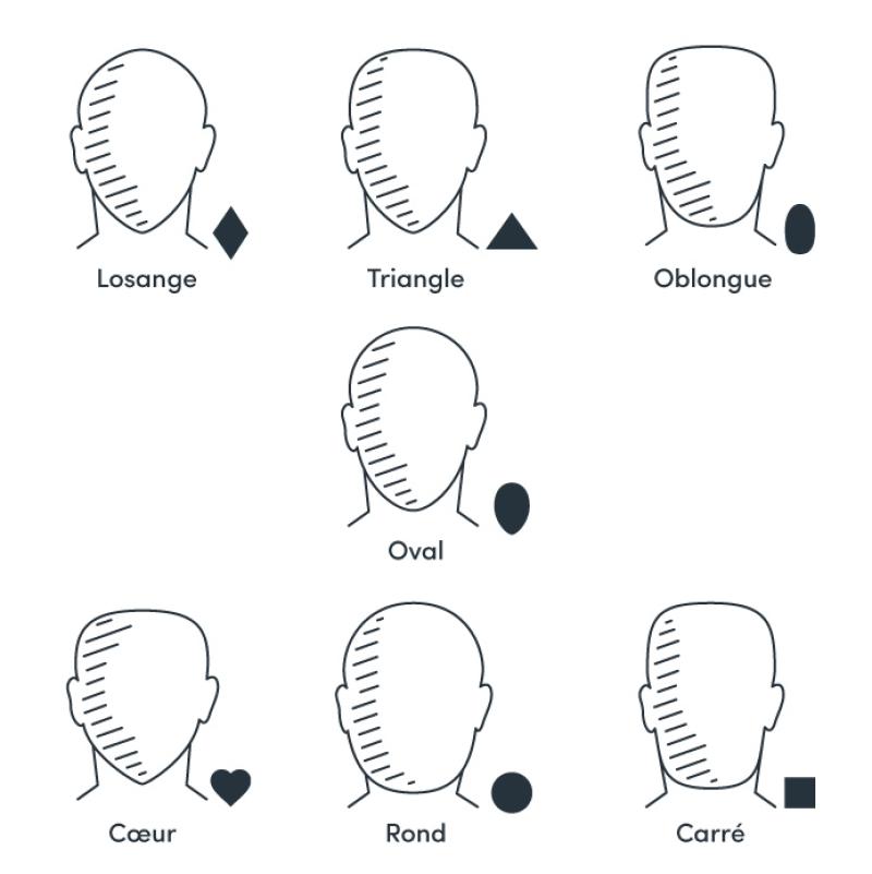 formes visages choisir son col
