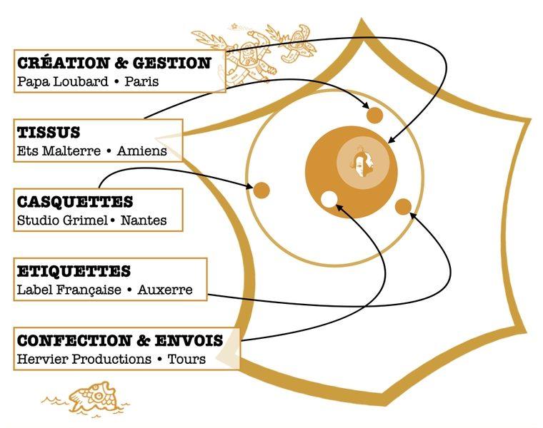 Hoodie en coton fait en France