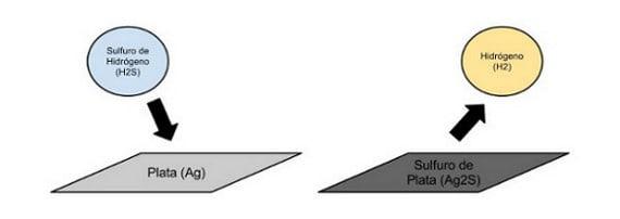 Reacción química que provoca plata negra