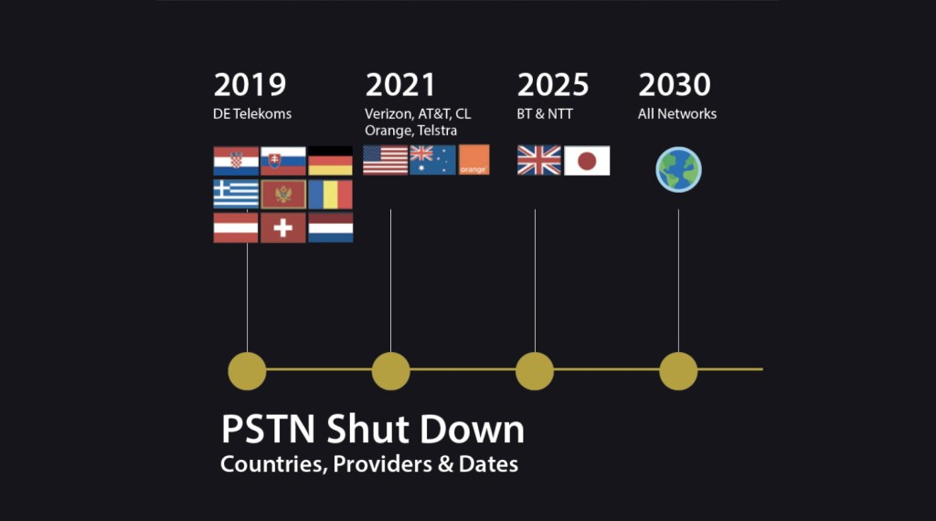 Global PSTN Shut Down Time Frames