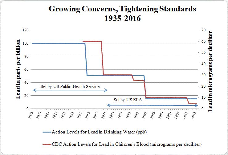 How standards for lead in water and blood got tighter as we learned more. Graph by Chris Sellers.