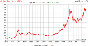 Graph showing the price of gold 1973-present