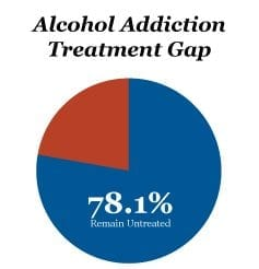 alcohol-addiction-treatment-gap